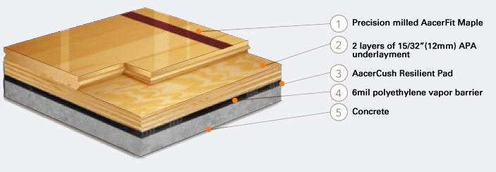 Athletic Floor Systems For Basketball Courts And Multi